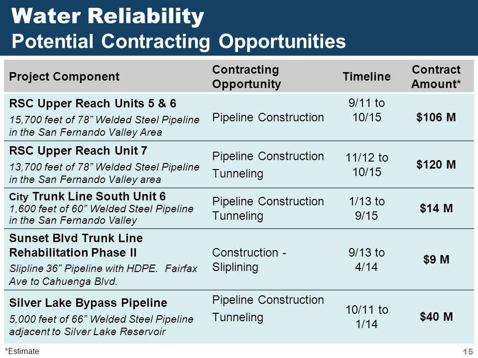 Water Reliability Potential Contracting Opportunities