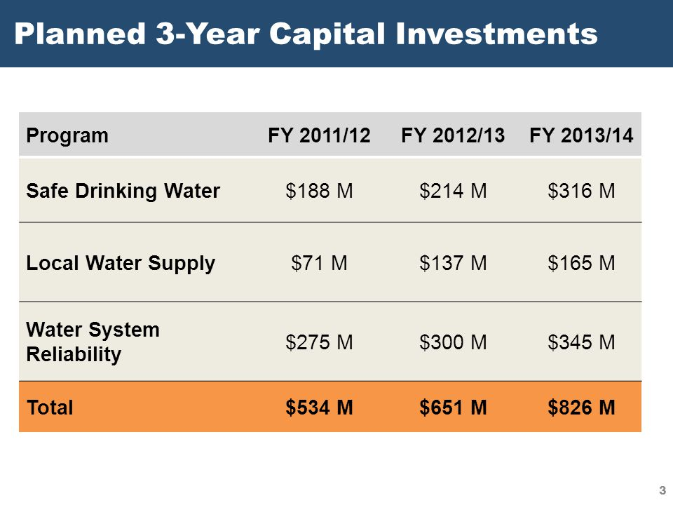 Planned 3-Year Capital Investments