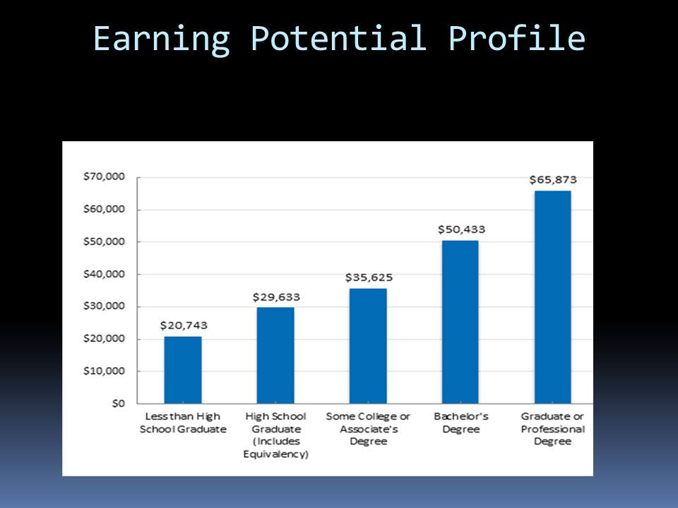 Earning Potential Profile