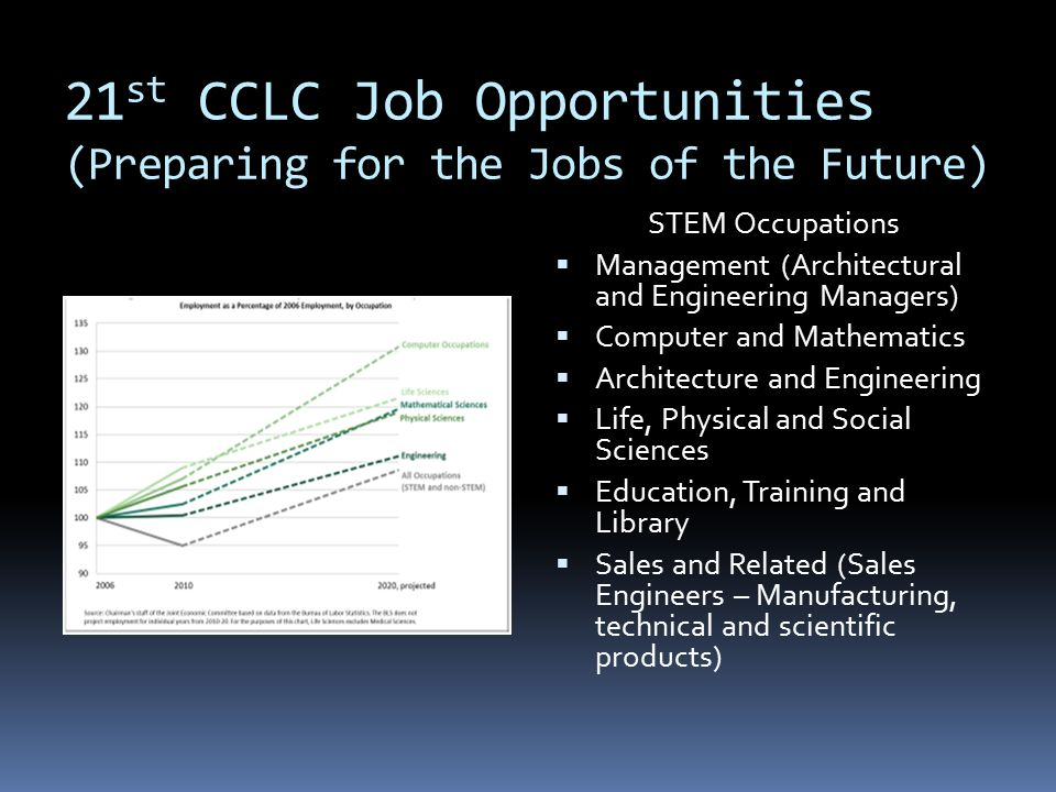 21st CCLC Job Opportunities (Preparing for the Jobs of the Future)