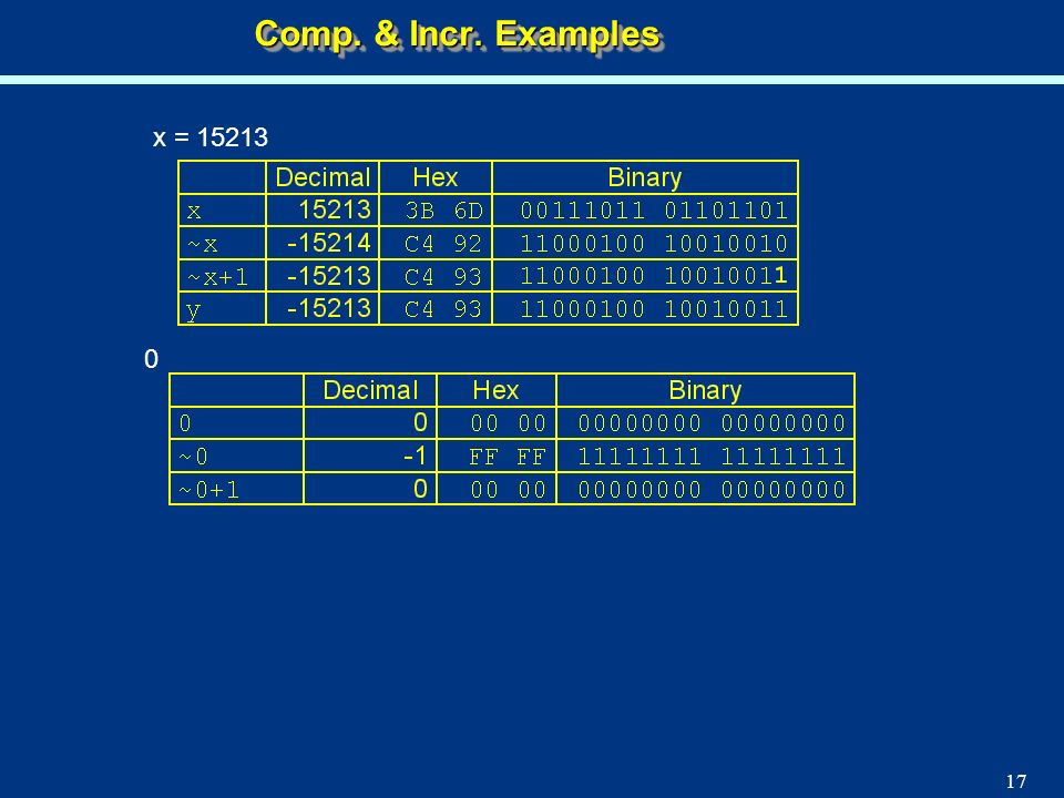 Comp. & Incr. Examples x = 15213