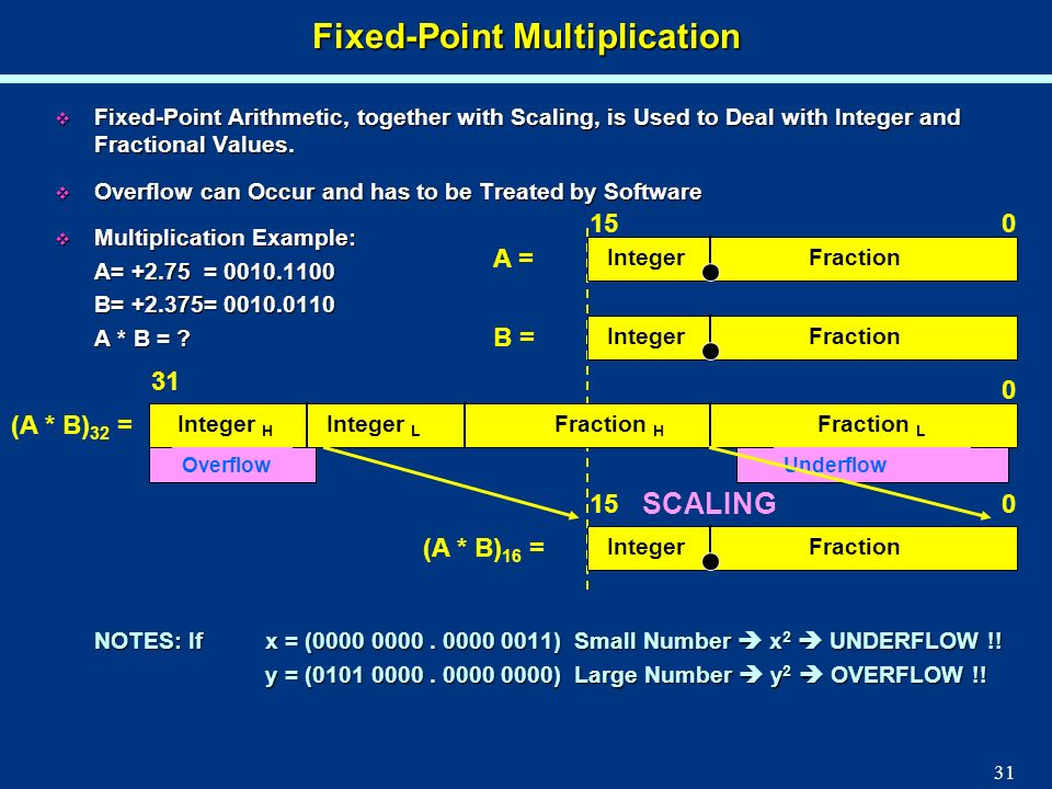 Fixed-Point Multiplication