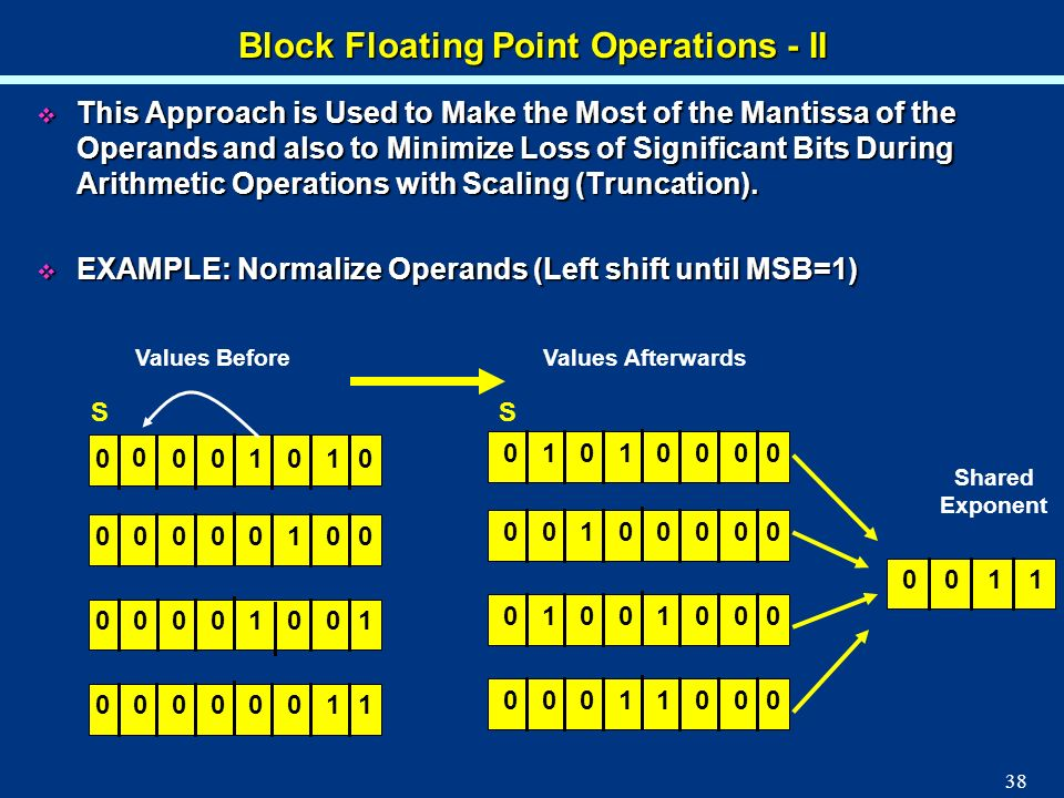 Block Floating Point Operations - II