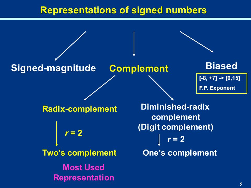 Most Used Representation