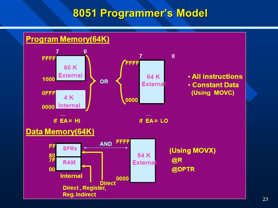 8051 Programmer's Model Program Memory(64K) Data Memory(64K) 60 K