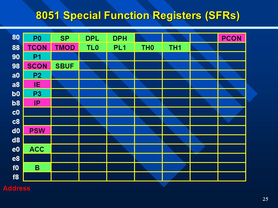 8051 Special Function Registers (SFRs)