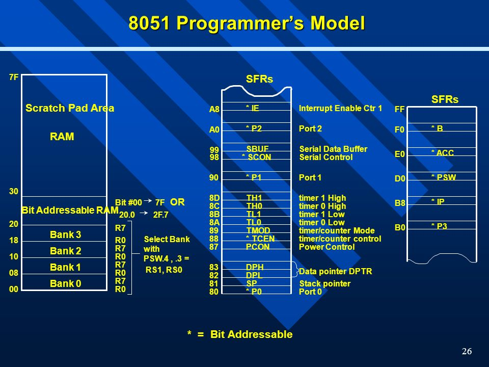 8051 Programmer's Model SFRs SFRs Scratch Pad Area RAM