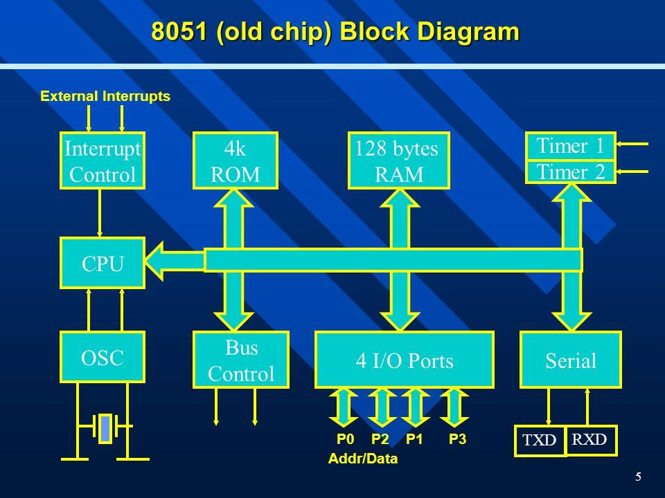 8051 (old chip) Block Diagram