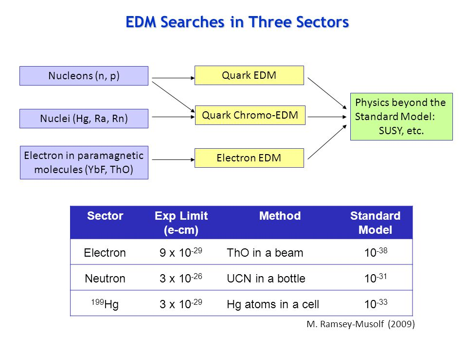 EDM Searches in Three Sectors