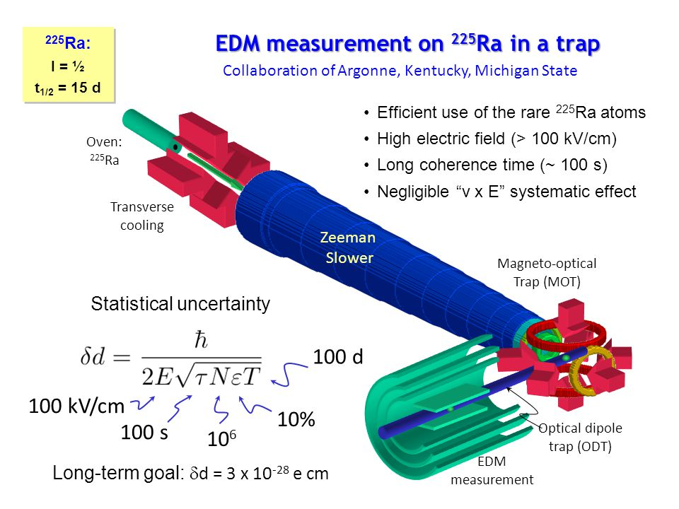 EDM measurement on 225Ra in a trap