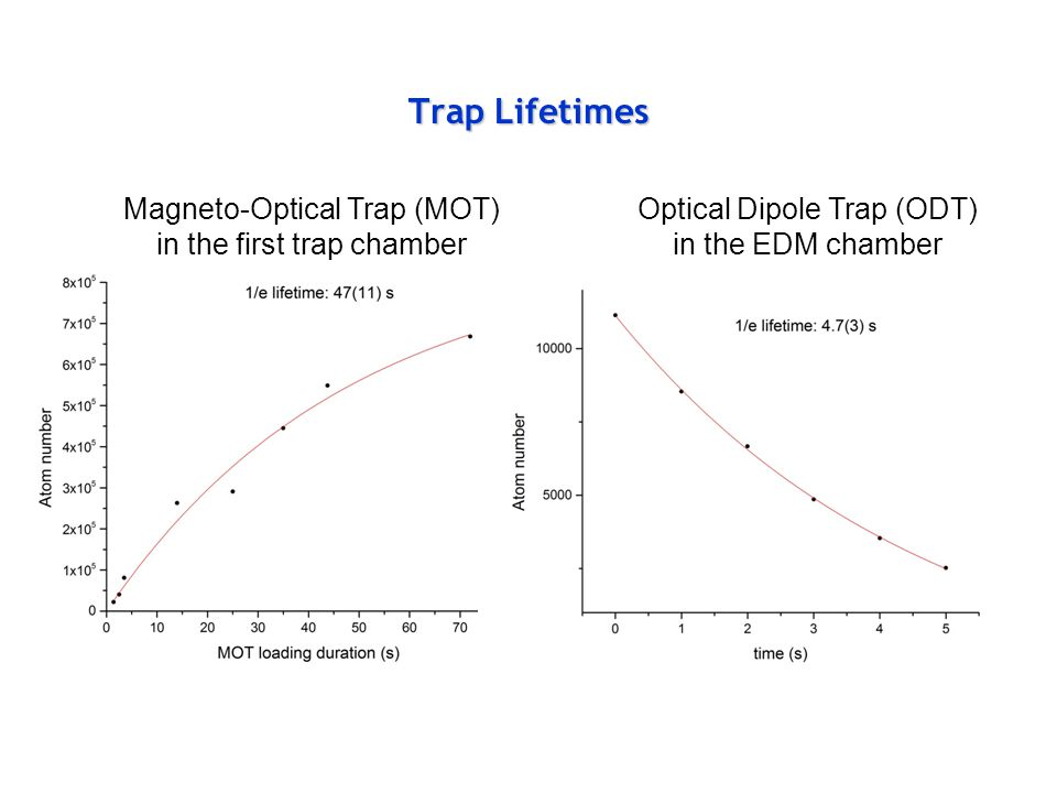 Trap Lifetimes Magneto-Optical Trap (MOT) in the first trap chamber