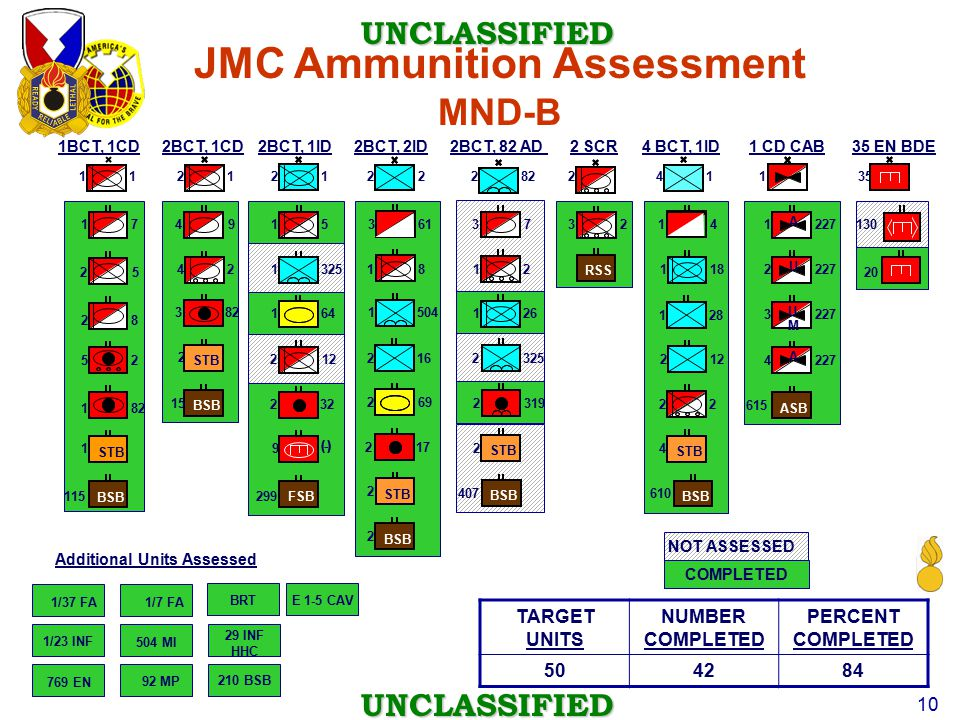 JMC Ammunition Assessment Additional Units Assessed