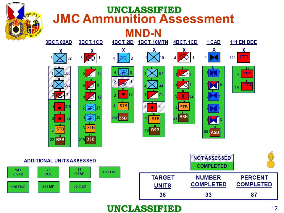 JMC Ammunition Assessment ADDITIONAL UNITS ASSESSED