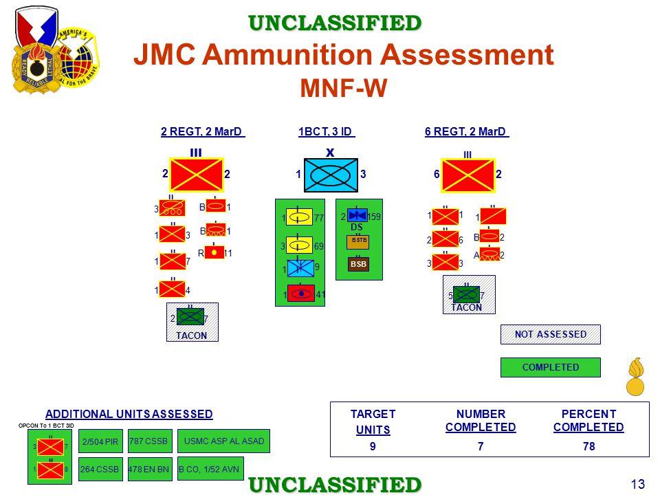 JMC Ammunition Assessment