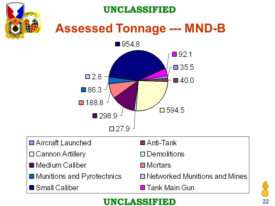 Assessed Tonnage --- MND-B