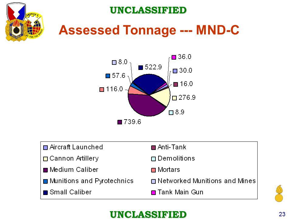 Assessed Tonnage --- MND-C