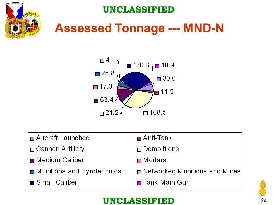 Assessed Tonnage --- MND-N