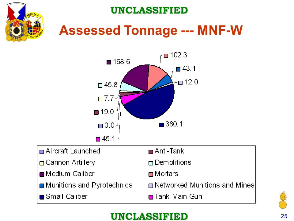 Assessed Tonnage --- MNF-W