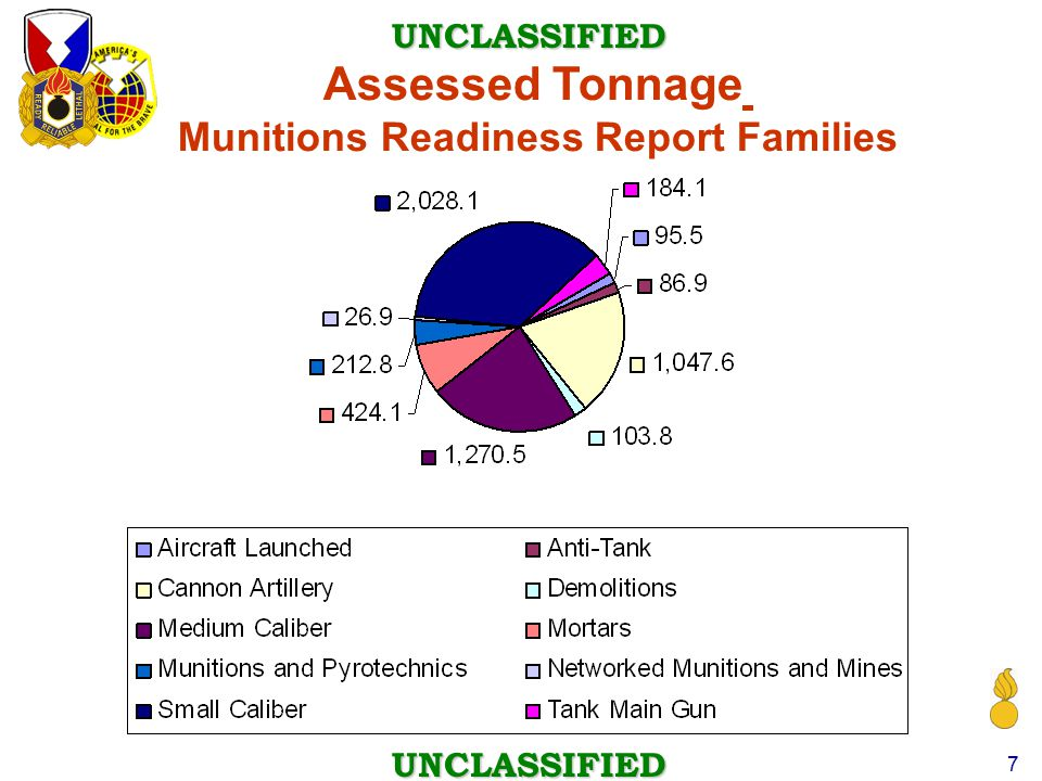 Munitions Readiness Report Families