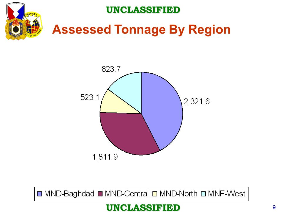 Assessed Tonnage By Region