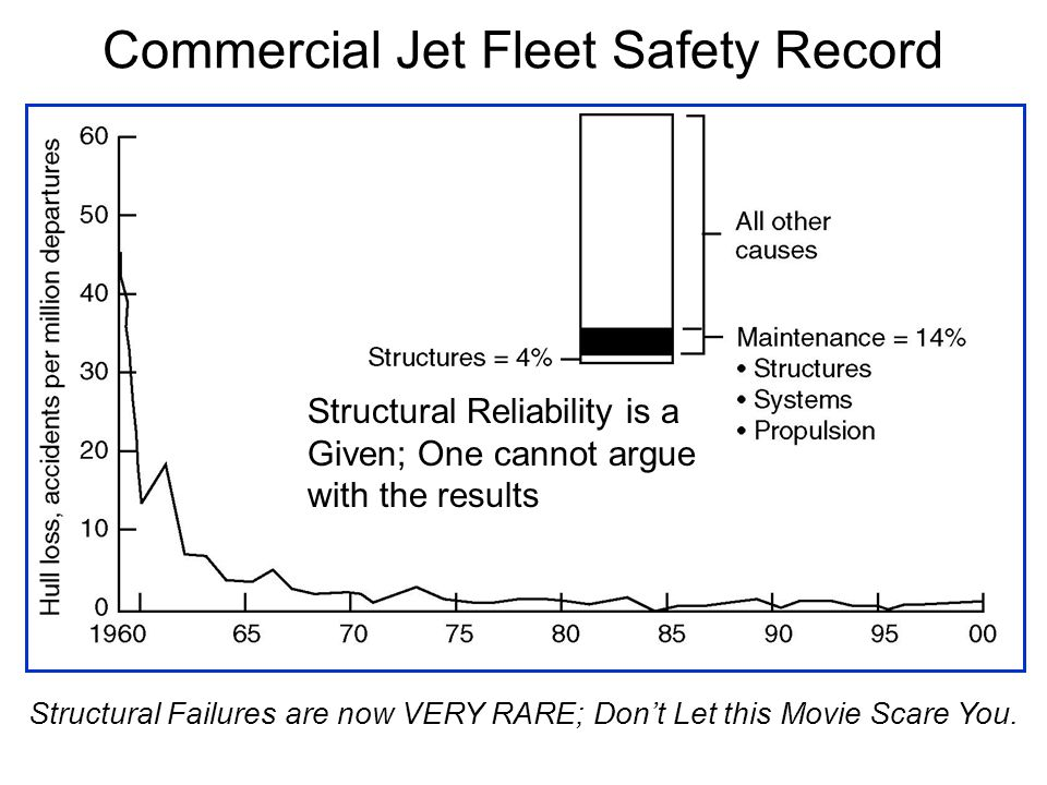 Commercial Jet Fleet Safety Record