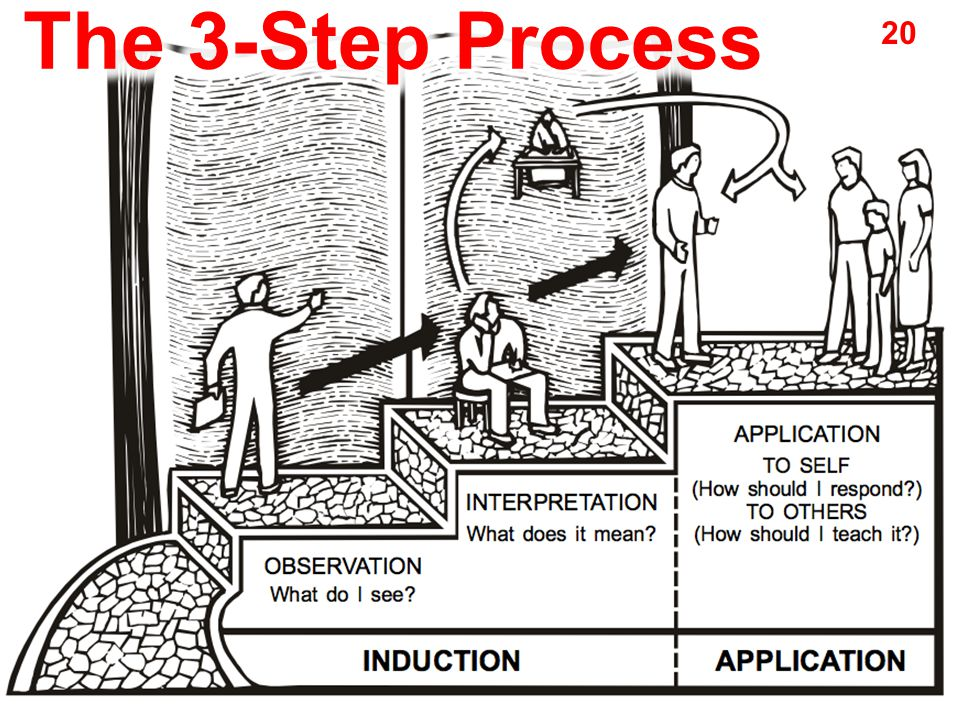 The 3-Step Process 20
