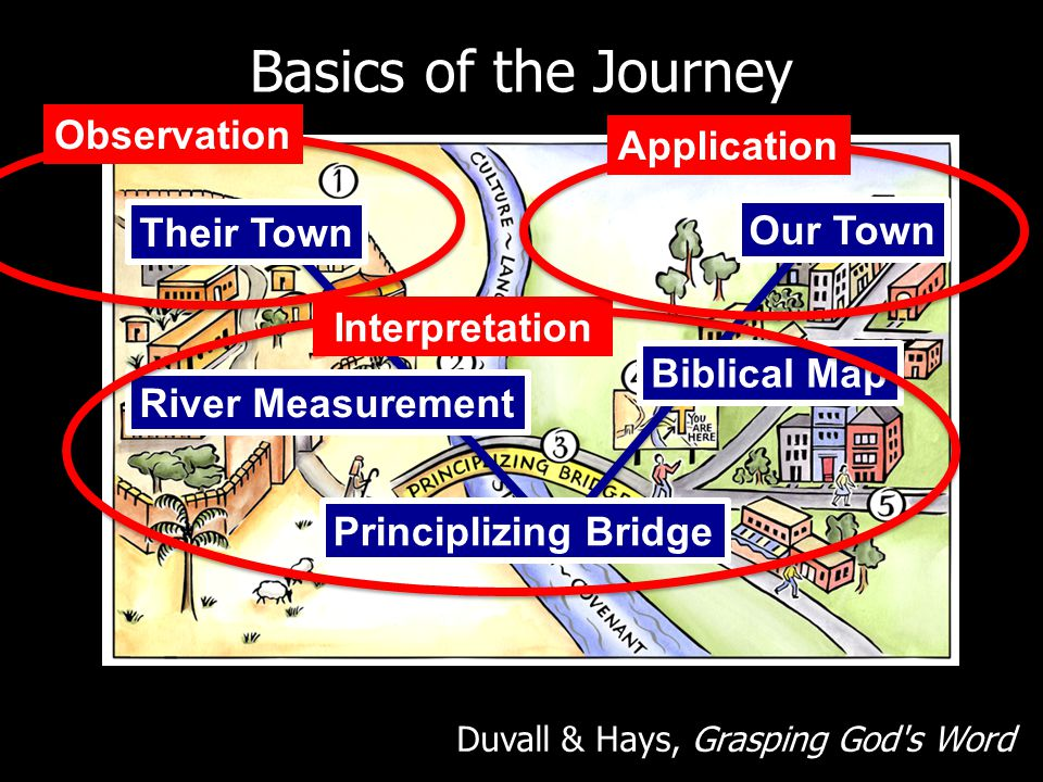 Basics of the Journey Observation Application Their Town Our Town
