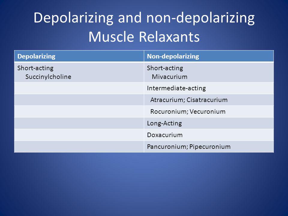 Depolarizing and non-depolarizing Muscle Relaxants
