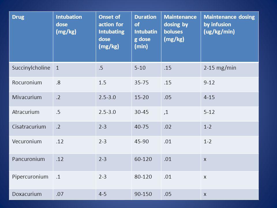 Drug Intubation dose. (mg/kg) Onset of action for Intubating dose. Duration of Intubating dose. (min)