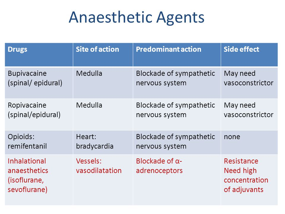 Anaesthetic Agents Drugs Site of action Predominant action Side effect