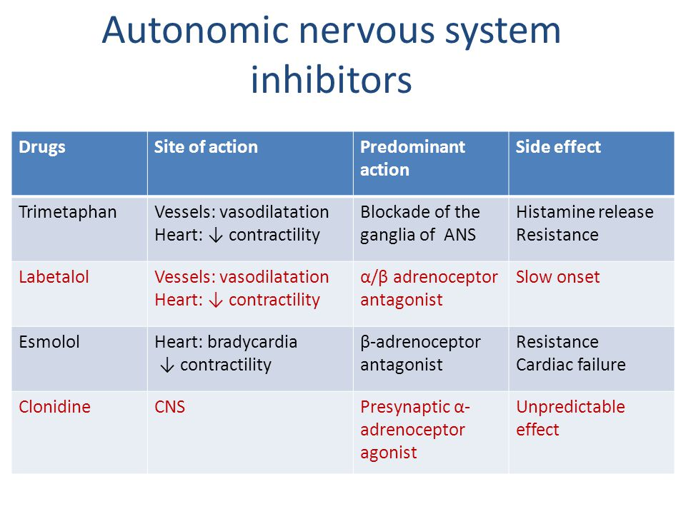 Autonomic nervous system inhibitors