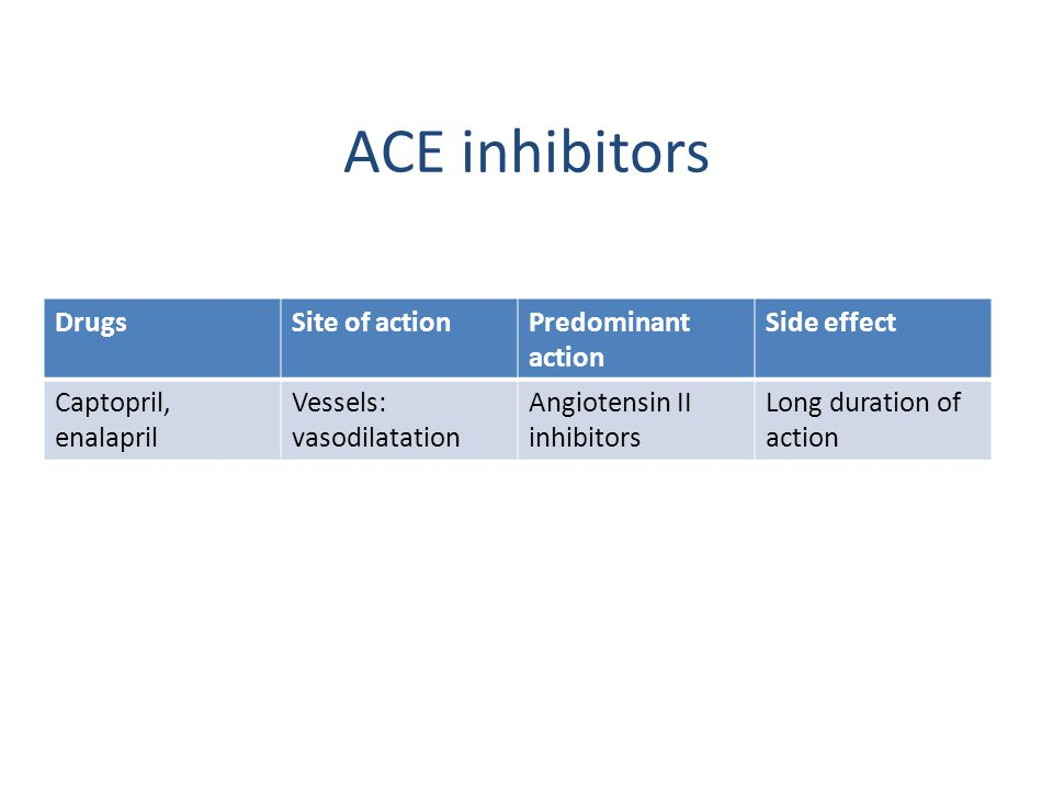 ACE inhibitors Drugs Site of action Predominant action Side effect