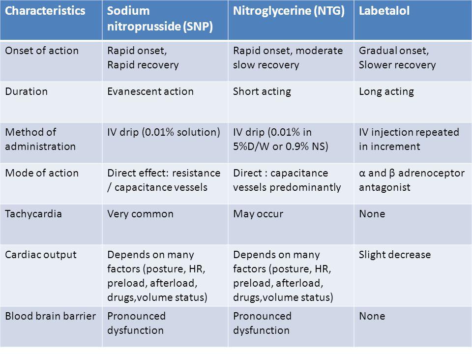 Sodium nitroprusside (SNP) Nitroglycerine (NTG) Labetalol
