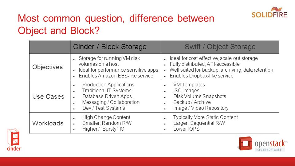 Most common question, difference between Object and Block