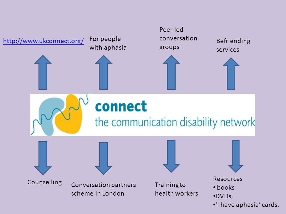 Peer led conversation. groups. For people. with aphasia. http://www.ukconnect.org/ Befriending.