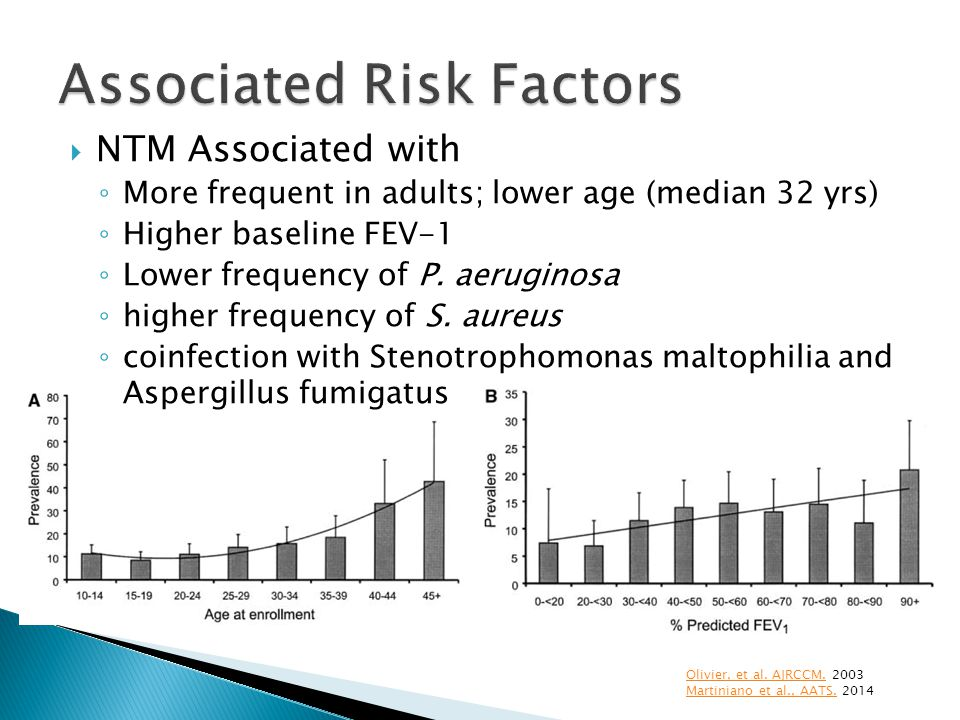 Associated Risk Factors