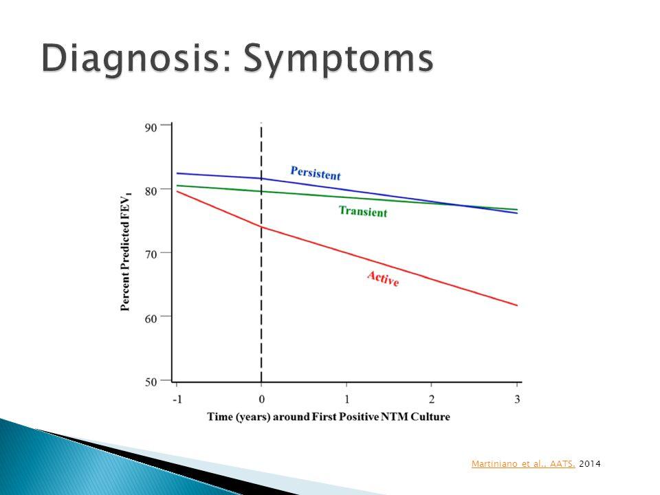 Diagnosis: Symptoms Martiniano et al., AATS. 2014