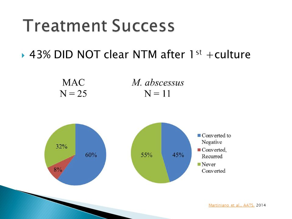 Treatment Success 43% DID NOT clear NTM after 1st +culture
