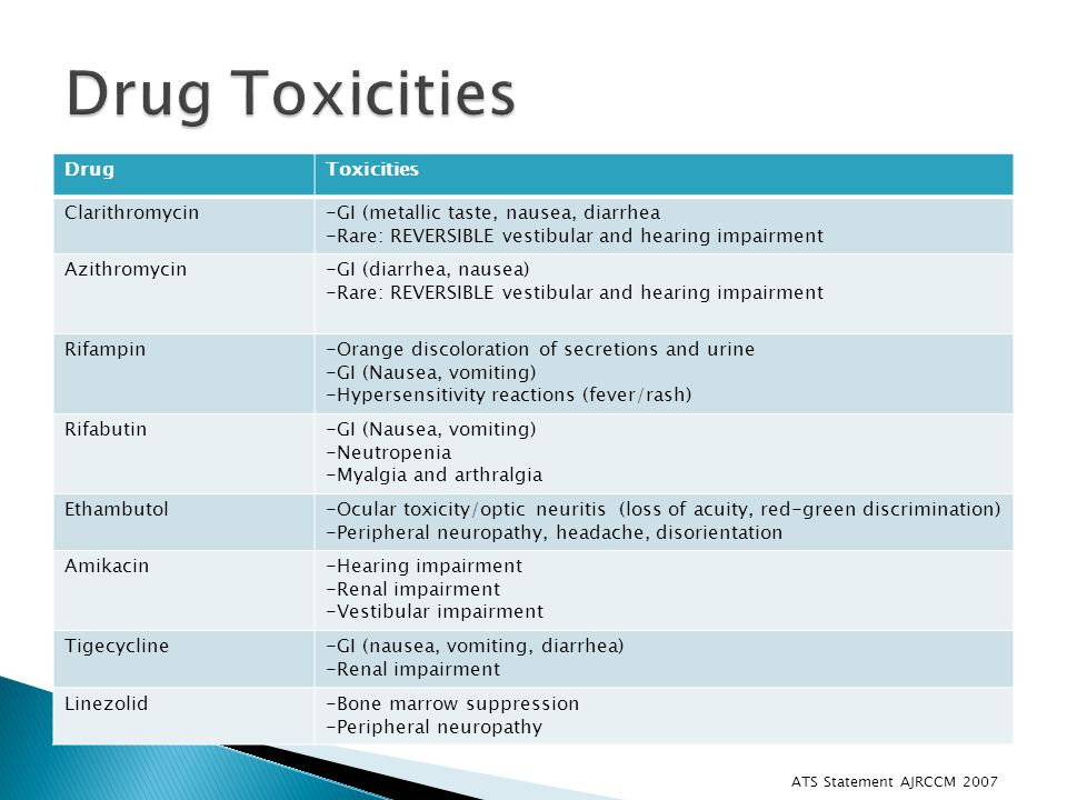Drug Toxicities Drug Toxicities Clarithromycin