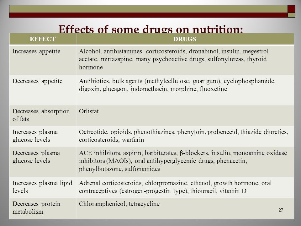 Effects of some drugs on nutrition: