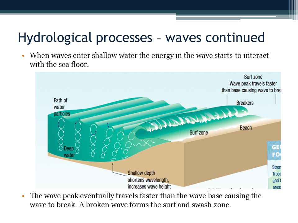 Hydrological processes – waves continued