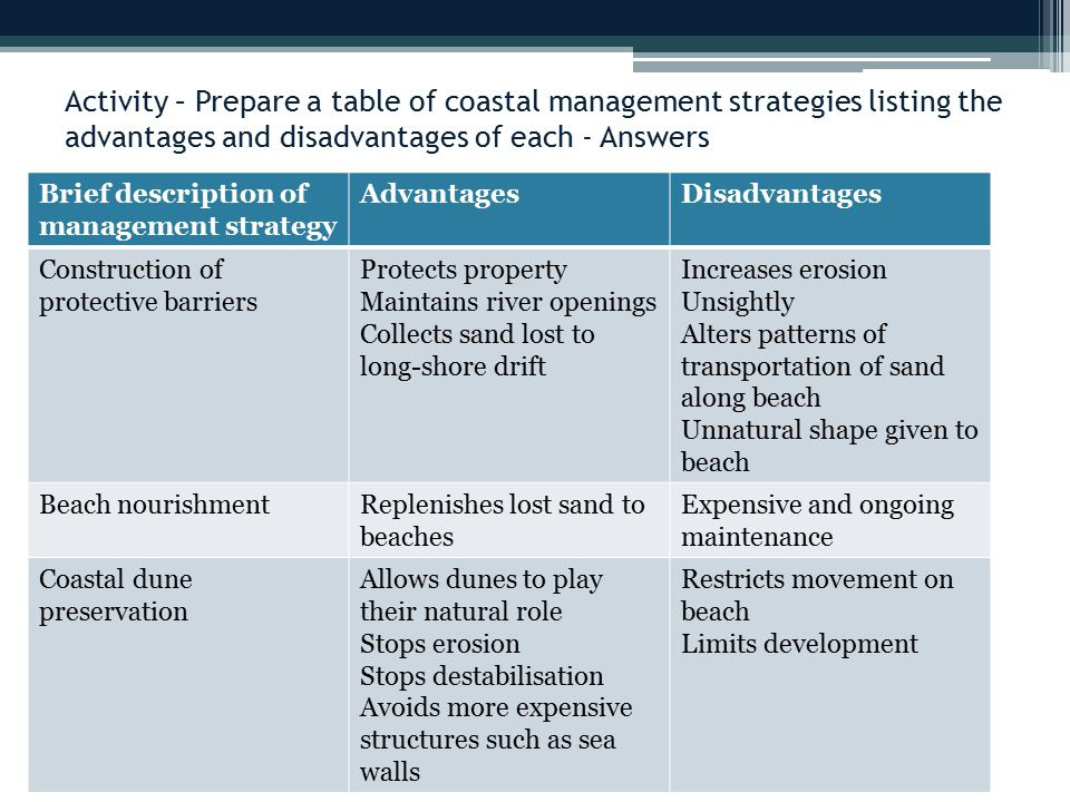 Activity – Prepare a table of coastal management strategies listing the advantages and disadvantages of each - Answers