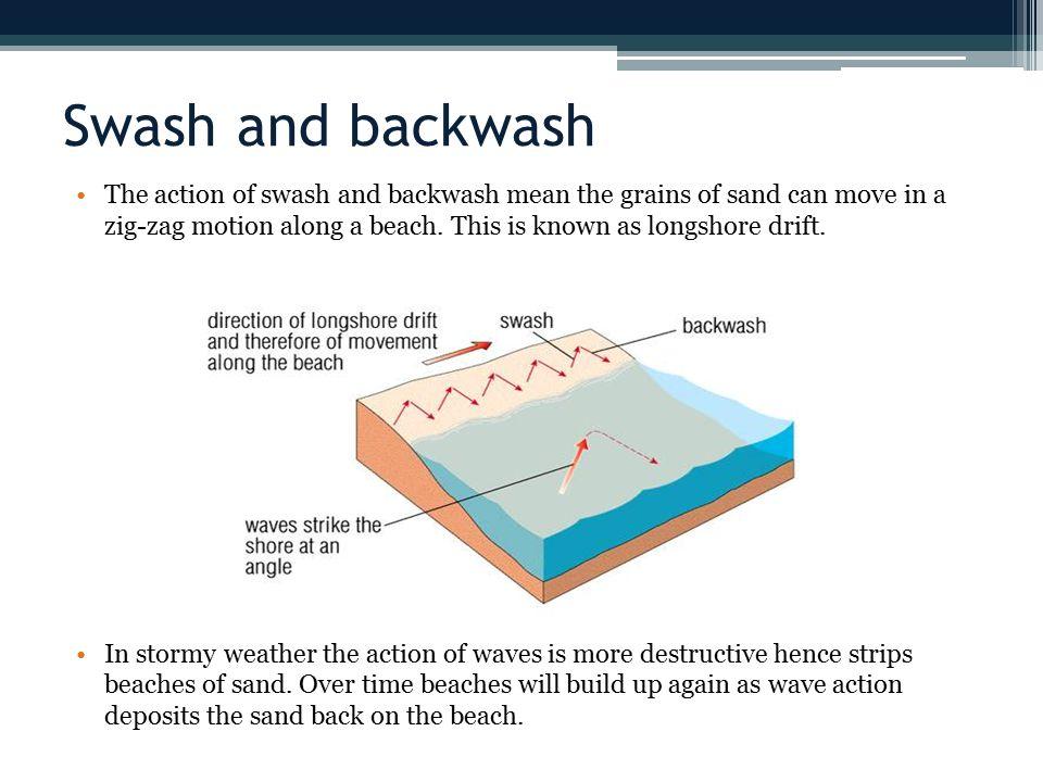 Swash and backwash