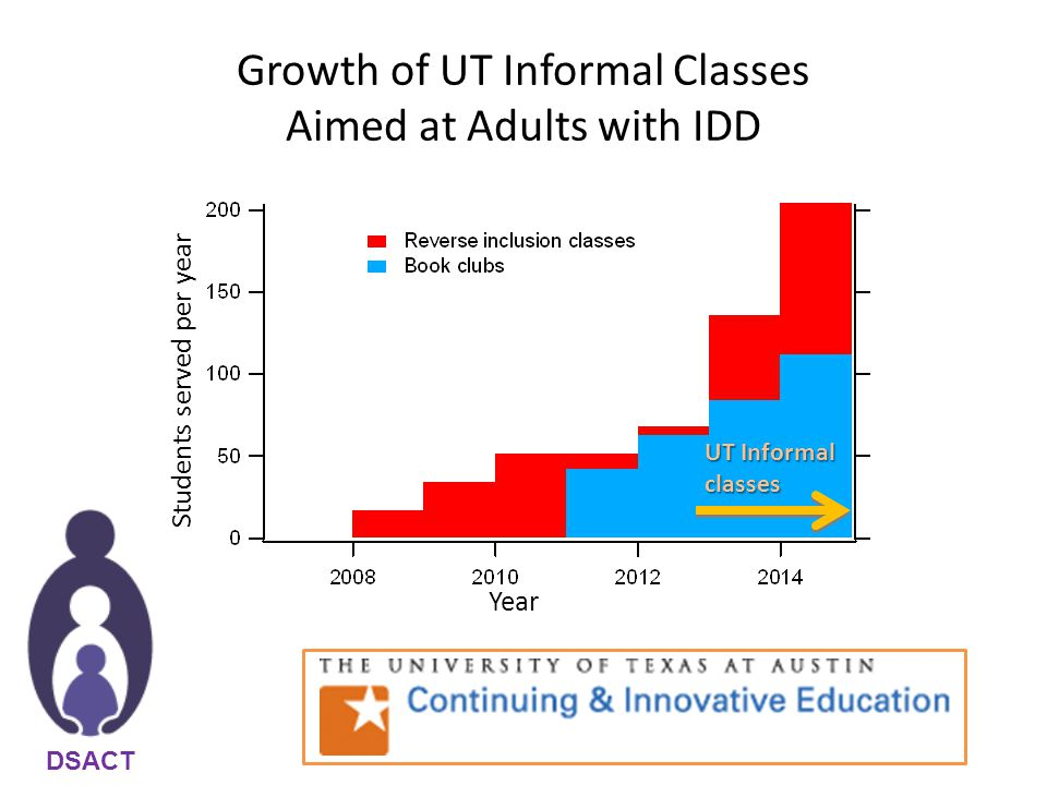 Growth of UT Informal Classes Aimed at Adults with IDD