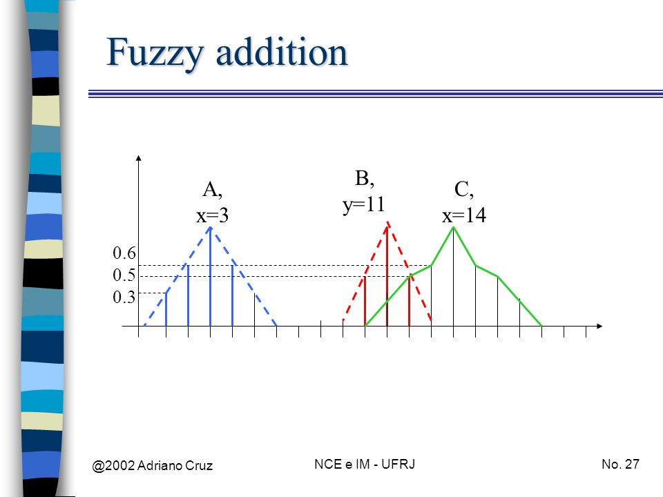 Fuzzy addition B, y=11 A, x=3 C, x=14 0.6 0.5 0.3 @2002 Adriano Cruz