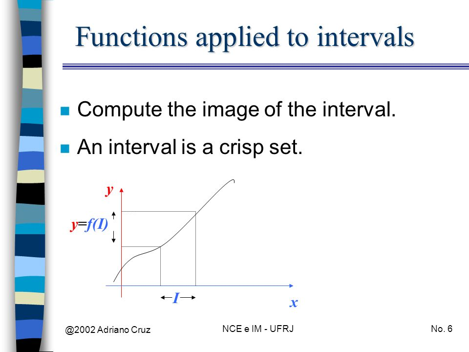 Functions applied to intervals