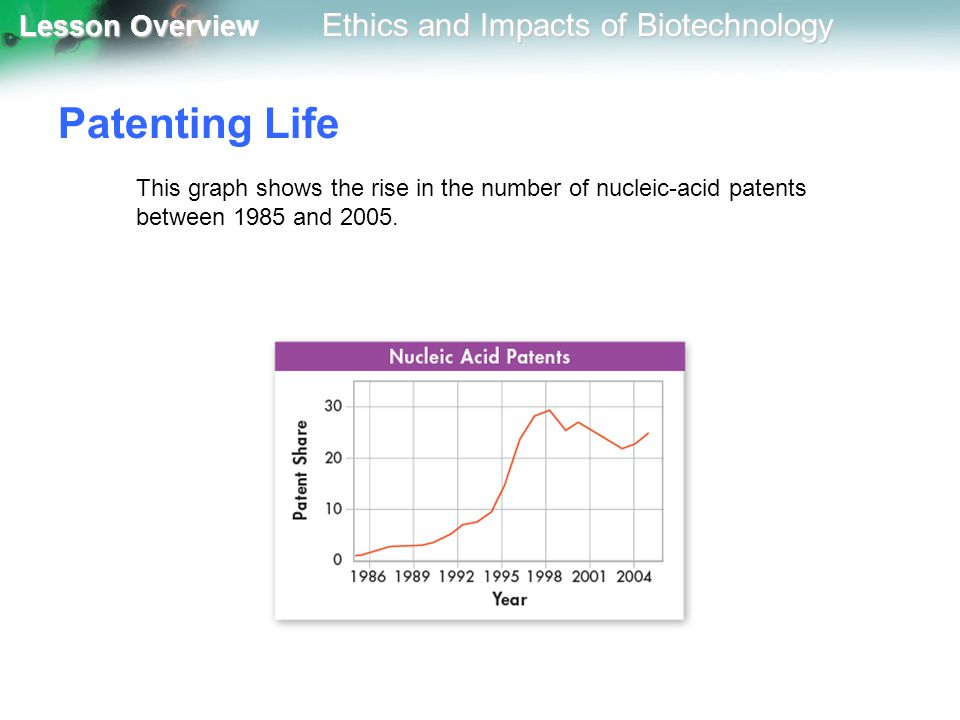 Patenting Life This graph shows the rise in the number of nucleic-acid patents between 1985 and 2005.