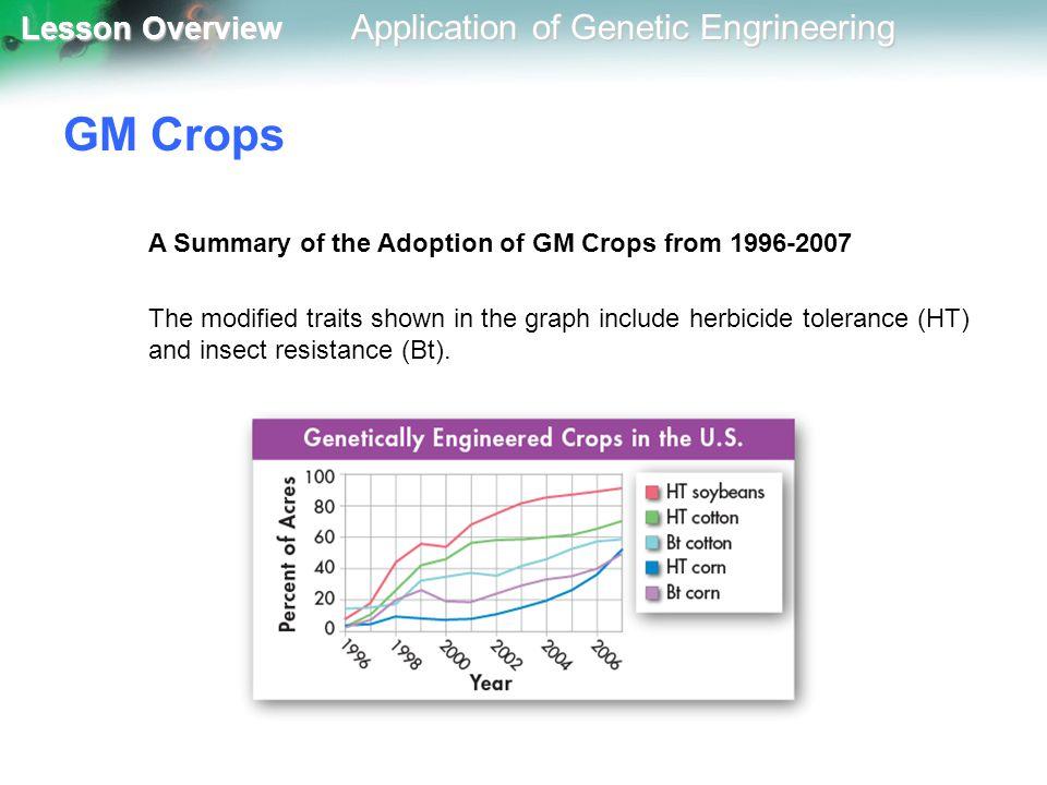 GM Crops A Summary of the Adoption of GM Crops from 1996-2007
