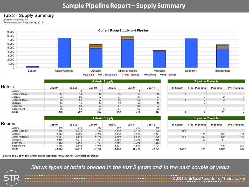 Sample Pipeline Report – Supply Summary