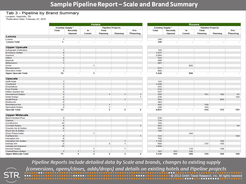 Sample Pipeline Report – Scale and Brand Summary